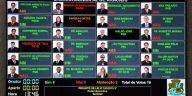 Veja os vereadores que aprovaram aumento da tarifa de ônibus e os que são investigados