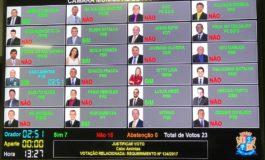 Vereadores não aprovaram a CPI do lixo; Confira como foi a votação